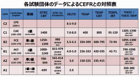 各試験団体のデータによるCEFRとの対照表