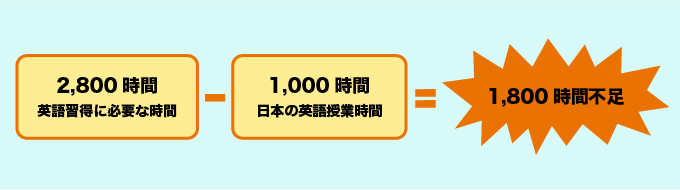 日本の英語授業時間
