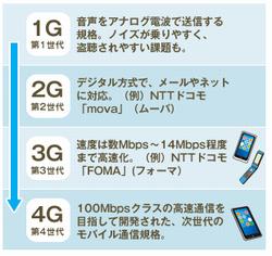 モバイル通信の規格