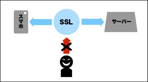 ssl暗号化の仕組み