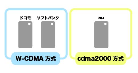 日本のスマホの通信方式