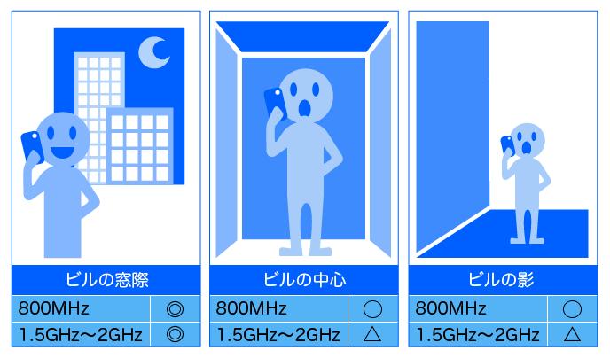 建物の中での通信状態の違い