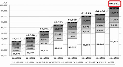 日本人留学者数