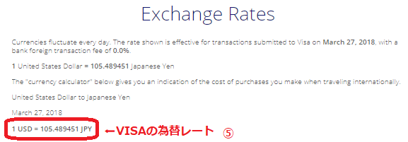 VISA Exchange Rates