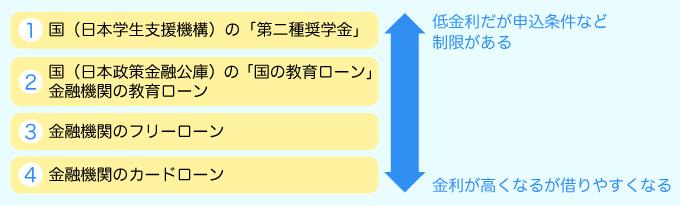 教育ローン検討順