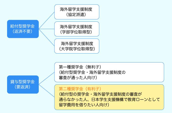 日本学生支援機構教育ローンしくみ