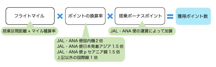 JAL/ANAポイントの計算式