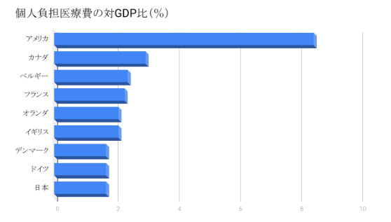個人負担医療費の対GDP比(%)