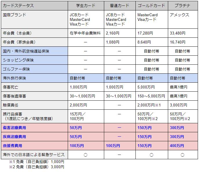 JALカードグレード別補償内容比較