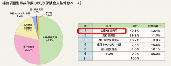 補償項目別事故件数の状況