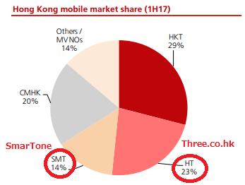 香港携帯電話サービスのマーケットシェア
