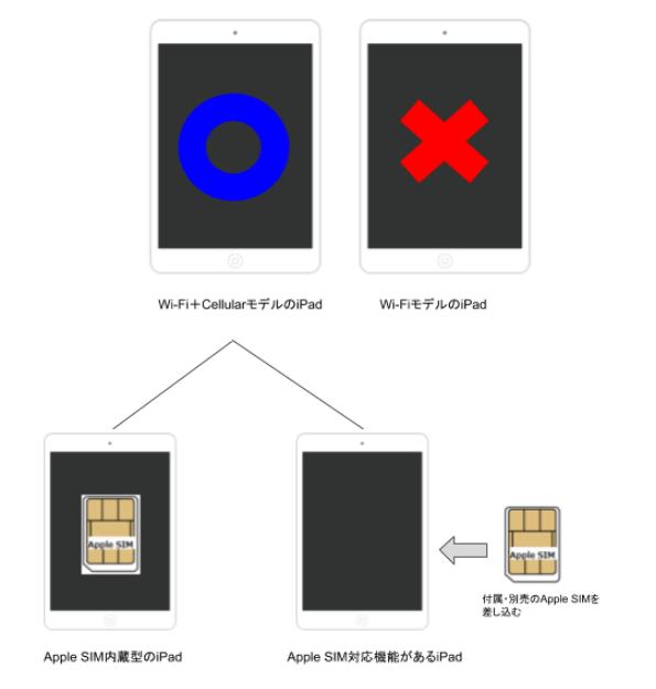 Apple simが使える2種類のiPad