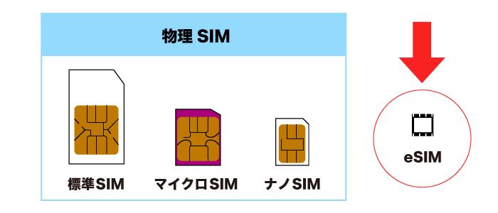 物理SIM(標準SIM、マイクロSIM、ナノSIM)とeSIM