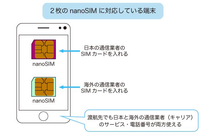 2枚のnanoSIMに対応している端末