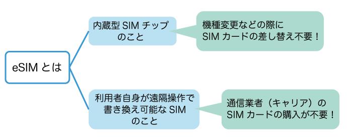eSIMの2つの意味とメリット