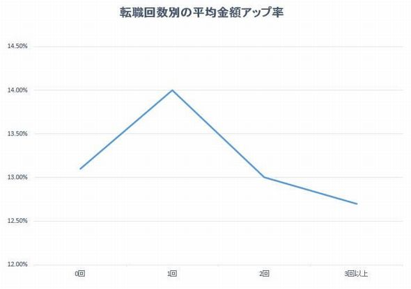 201607-1%u3000グラフ1(転職回数の平均金額アップ率)