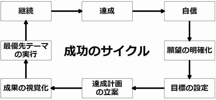 成功のサイクル