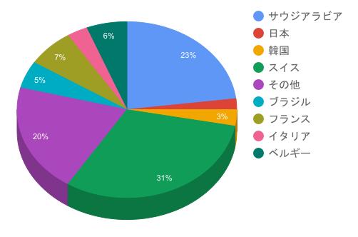 サンタバーバラ校の国籍の割合