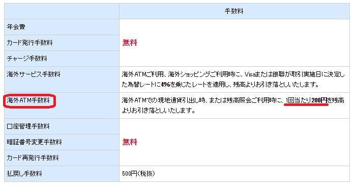 NEO MONEYの海外 ATM 手数料
