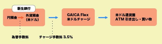 GAICA Flex(ガイカフレックス)チャージ手数料
