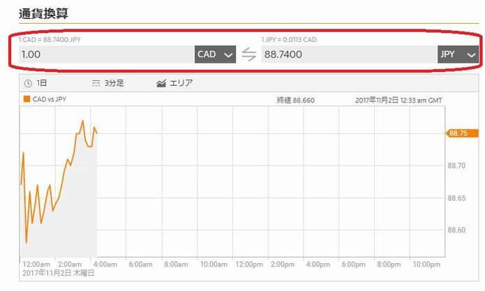 ロイター発表本日のカナダドル為替レート