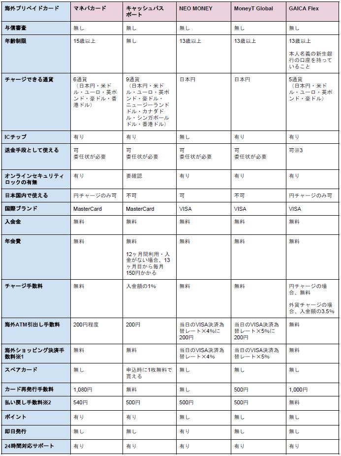 海外プリペイドカード5社比較