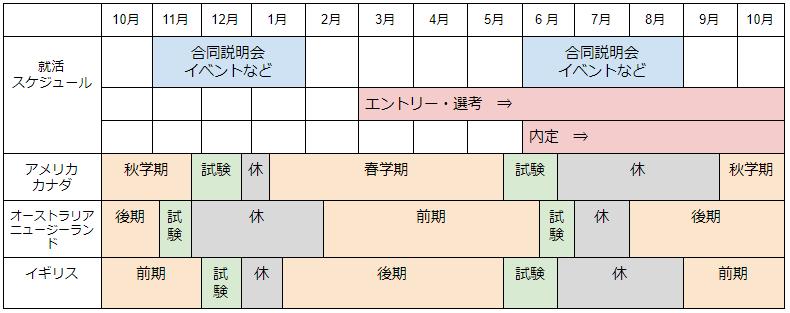 留学スケジュール