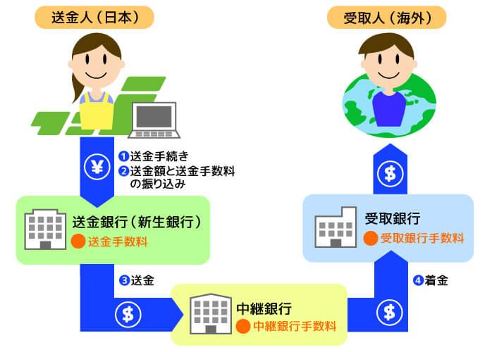銀行による海外送金の仕組み