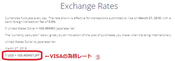 VISA Exchange Rates