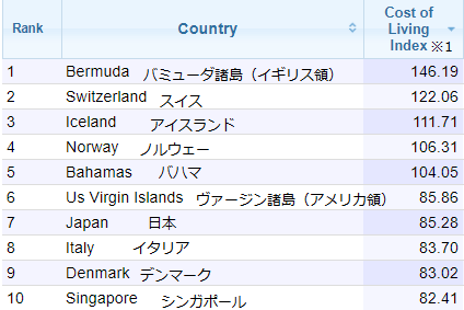 NUMBEO生活費TOP10