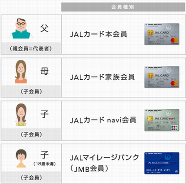 JALカードは家族で種類の違うカードが持てる