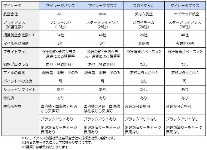 マイレージプログラムの比較表
