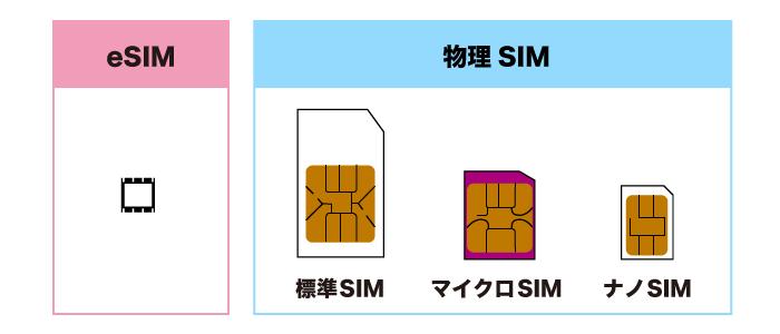 eSIMと物理SIMの見本