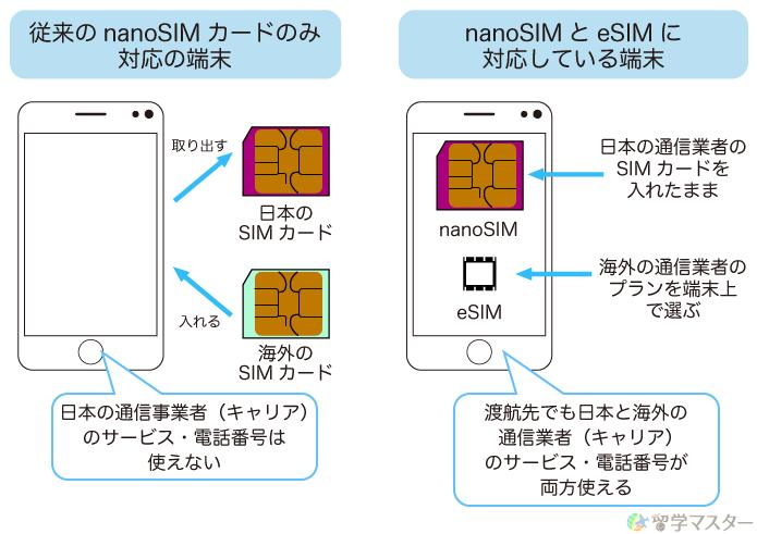 nanoSIMカードのみ対応の端末とnanoSIMとeSIMに対応している端末のしくみを比較
