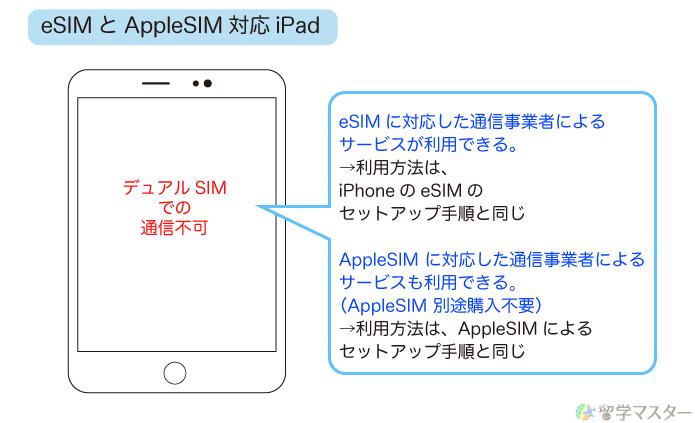eSIMとAppleSIM対応のiPad