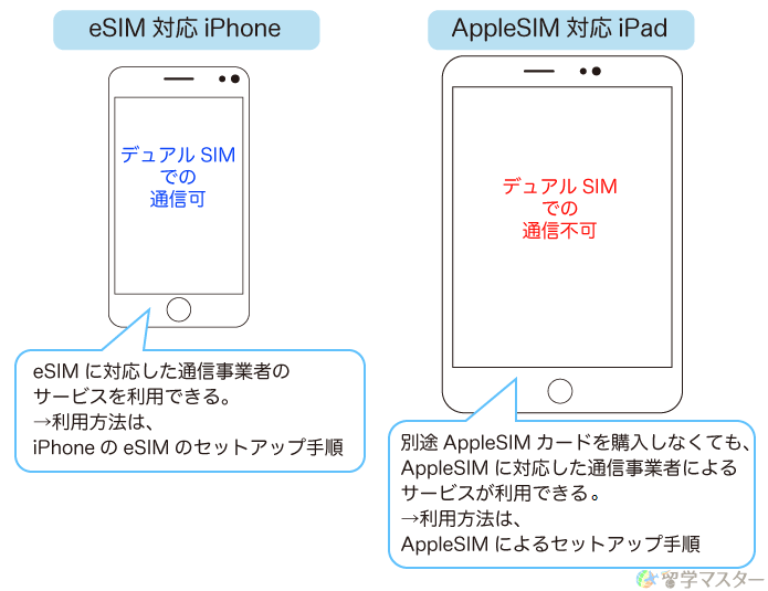 eSIM対応iPhoneとAppleSIM対応のiPad