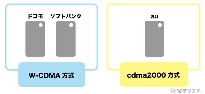 日本の大手通信会社3社の3Gの通信方式