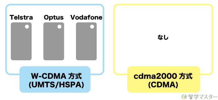 オーストラリアの大手3社の3Gの通信方式