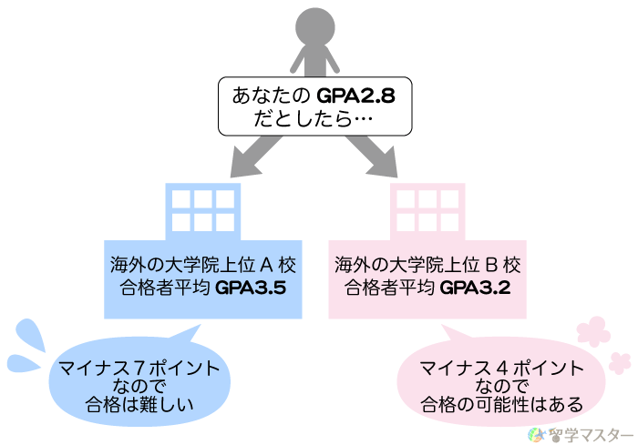 GPA3.0未満でも大学院留学ができる場合とできない場合の図