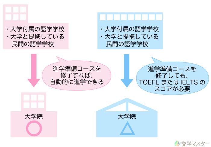 大学院留学の条件付き入学における英語試験の条件の違い