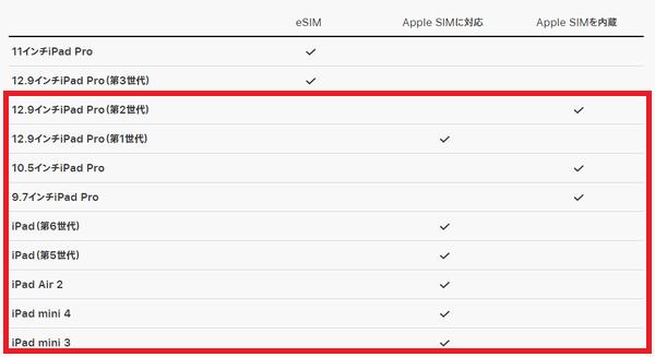 Apple SIM対応のiPad機種一覧