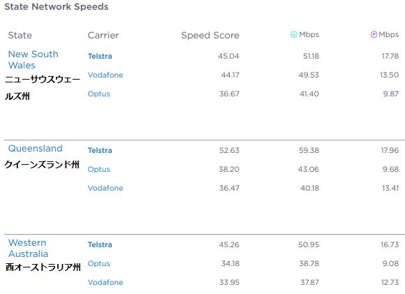 オーストラリア通信速度州ごとの比較
