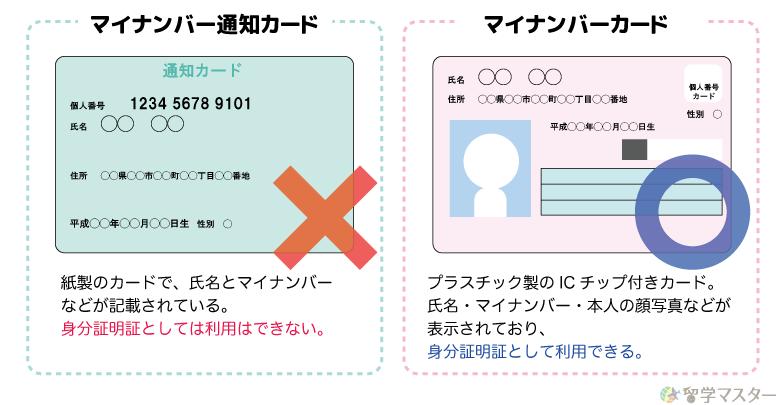 マイナンバー通知カードとマイナンバーカードの違い