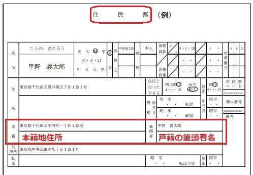 住民票の本籍が書かれている箇所